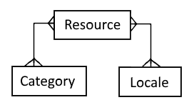 resource-locale-category entity relationship diagram
